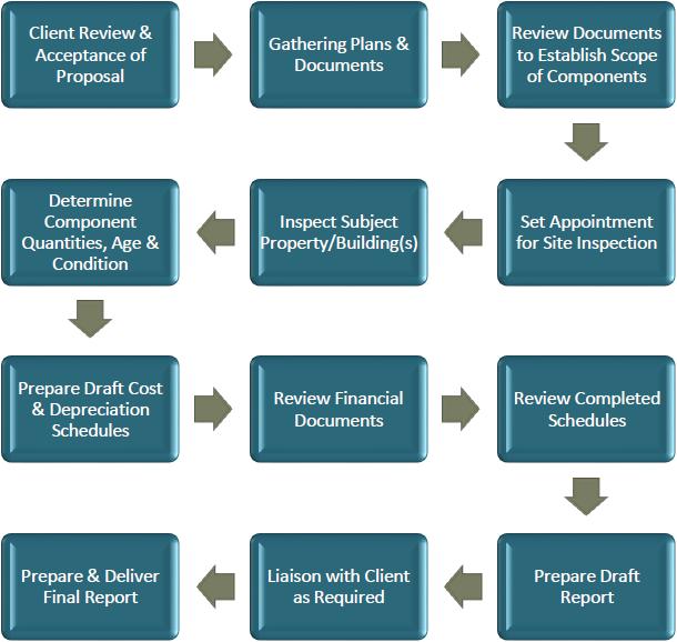 NLD Service Workflow